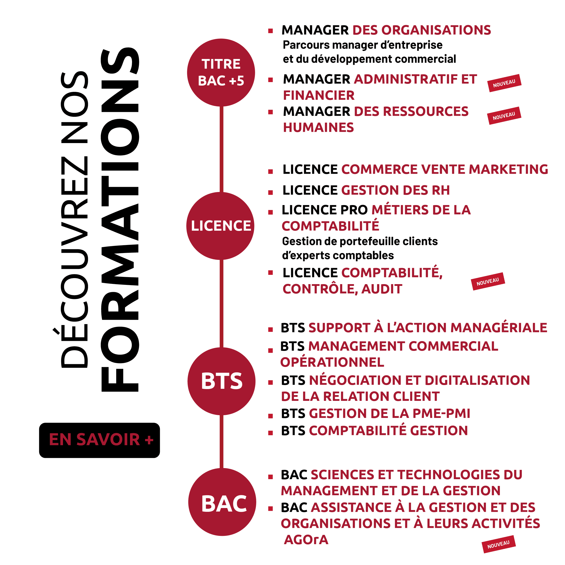liste formations tourelles